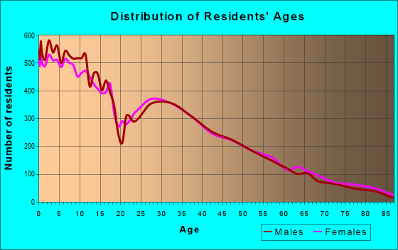 Distribution of Residents