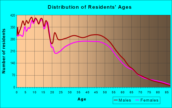 Age and Sex of Residents in zip code 84065
