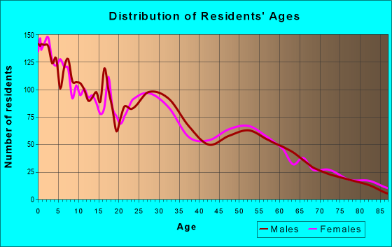 Age and Sex of Residents in zip code 84066