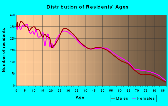 Age and Sex of Residents in zip code 84067