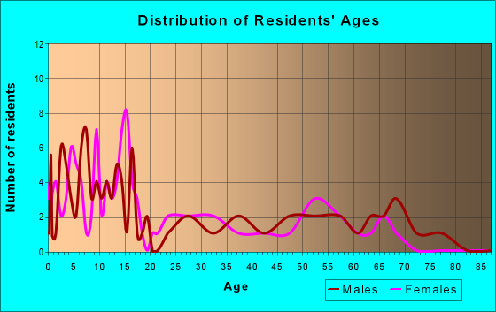 Age and Sex of Residents in zip code 84072