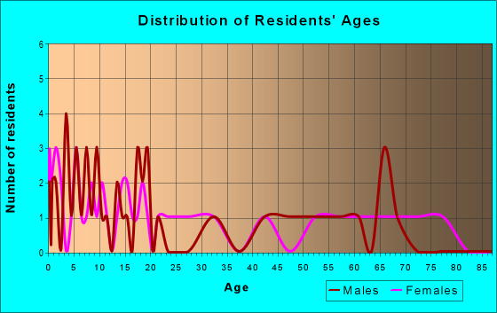 Age and Sex of Residents in zip code 84073
