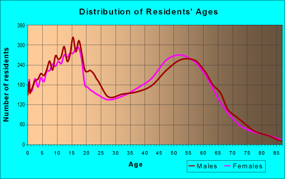 Age and Sex of Residents in zip code 84092