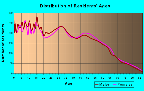 Age and Sex of Residents in zip code 84094