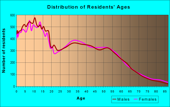Age and Sex of Residents in zip code 84095