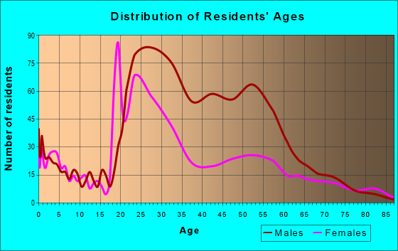 Age and Sex of Residents in zip code 84101