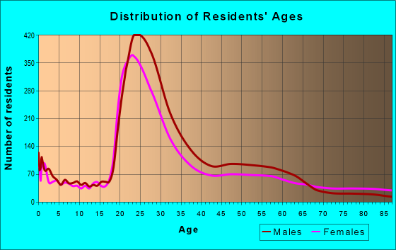 Age and Sex of Residents in zip code 84102