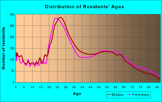 Age and Sex of Residents in zip code 84103