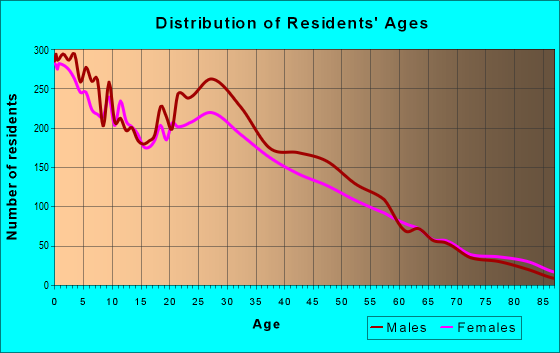 Age and Sex of Residents in zip code 84104