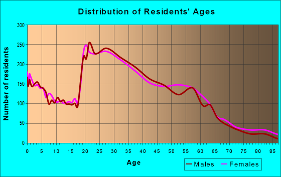 Age and Sex of Residents in zip code 84105