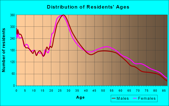 Age and Sex of Residents in zip code 84107