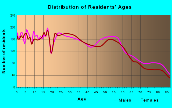 Age and Sex of Residents in zip code 84109
