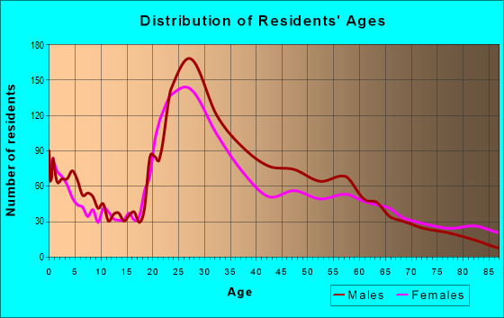 Age and Sex of Residents in zip code 84111