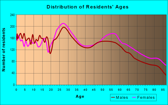 Age and Sex of Residents in zip code 84117