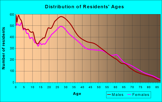 Age and Sex of Residents in zip code 84119