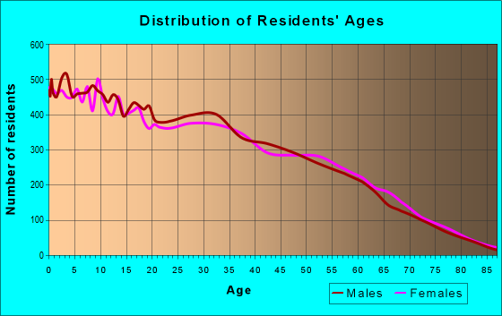 Age and Sex of Residents in zip code 84120