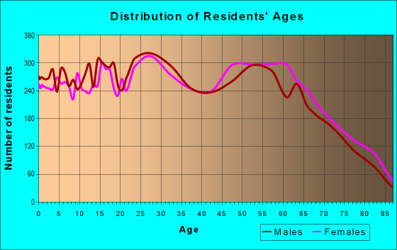 Age and Sex of Residents in zip code 84121