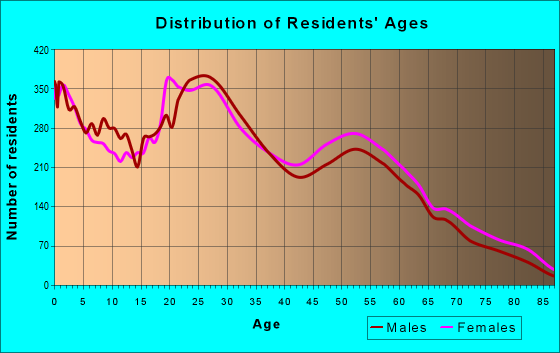 Age and Sex of Residents in zip code 84123
