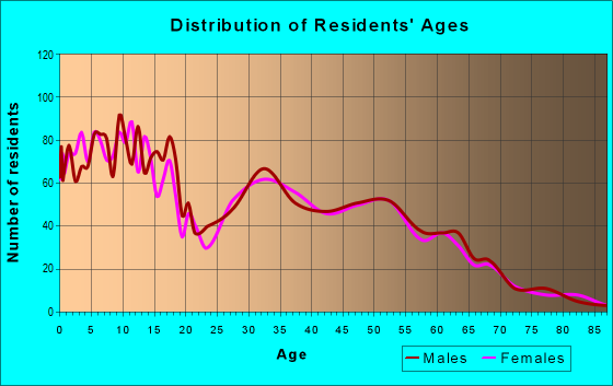 Age and Sex of Residents in zip code 84315