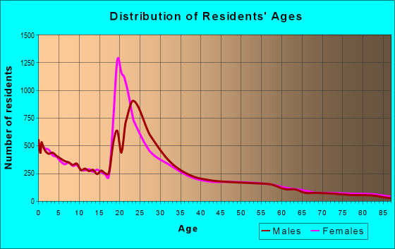 Age and Sex of Residents in zip code 84321