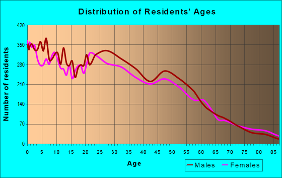 Age and Sex of Residents in zip code 84401