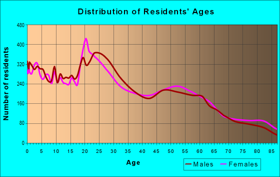 Age and Sex of Residents in zip code 84403