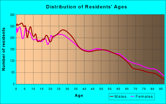 Age and Sex of Residents in zip code 84405