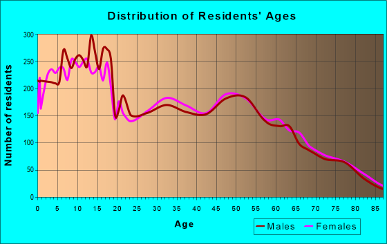 Age and Sex of Residents in zip code 84414