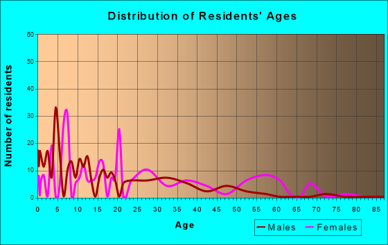 Age and Sex of Residents in zip code 84510