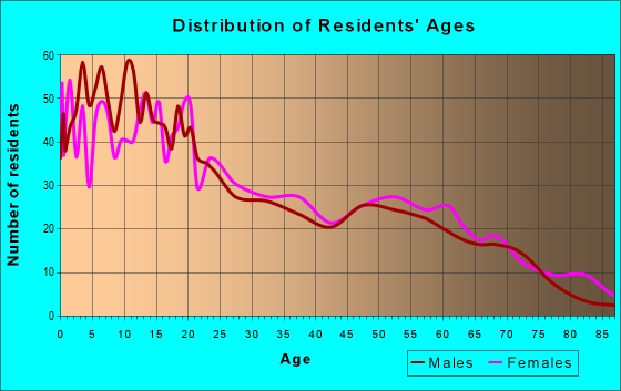 Age and Sex of Residents in zip code 84511