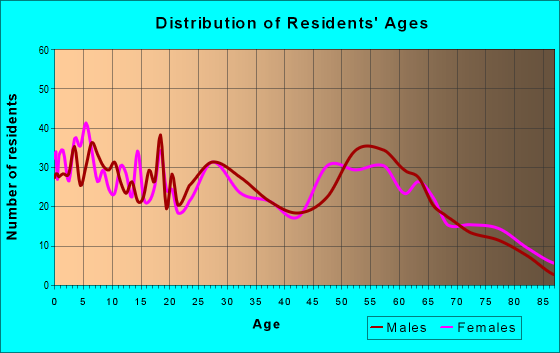 Age and Sex of Residents in zip code 84526