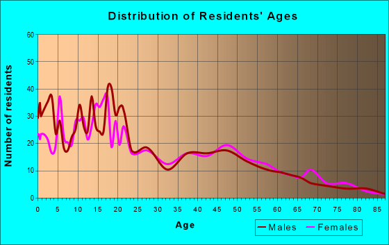 Age and Sex of Residents in zip code 84534