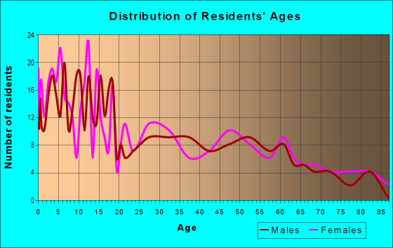 Age and Sex of Residents in zip code 84622