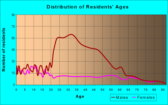 Age and Sex of Residents in zip code 84634