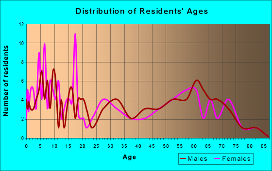 Age and Sex of Residents in zip code 84643