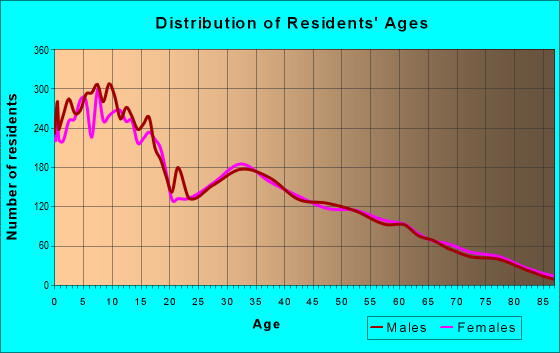 Age and Sex of Residents in zip code 84651