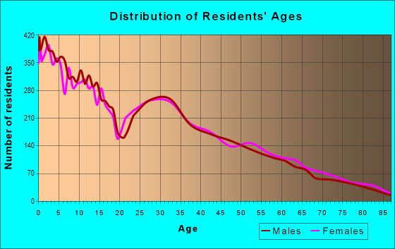 Age and Sex of Residents in zip code 84663