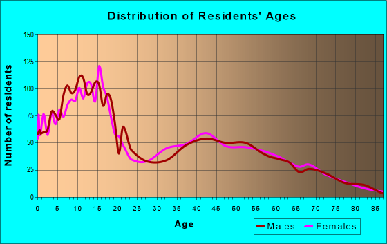 Age and Sex of Residents in zip code 84664