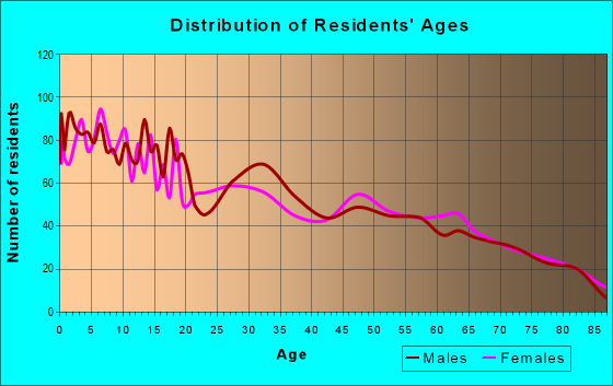 Age and Sex of Residents in zip code 84701