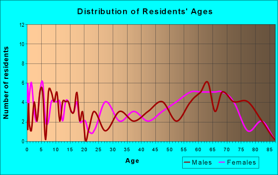 Age and Sex of Residents in zip code 84722