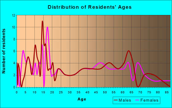 Age and Sex of Residents in zip code 84760
