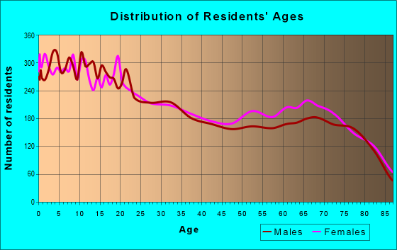 Age and Sex of Residents in zip code 84790