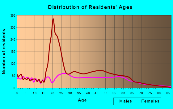 Age and Sex of Residents in zip code 85003