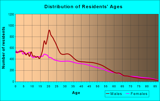 Age and Sex of Residents in zip code 85009
