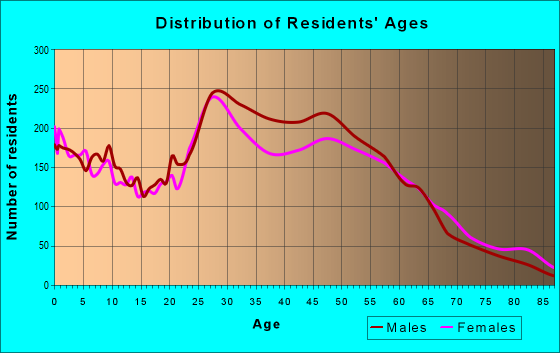 Age and Sex of Residents in zip code 85014