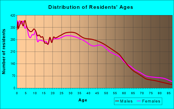 Age and Sex of Residents in zip code 85015