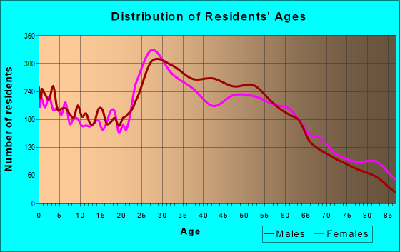 Age and Sex of Residents in zip code 85016