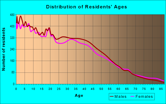 Age and Sex of Residents in zip code 85017