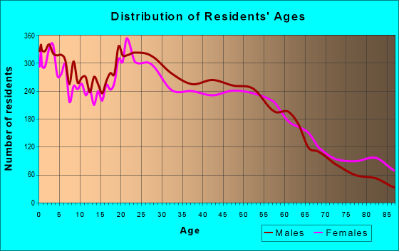 Age and Sex of Residents in zip code 85021