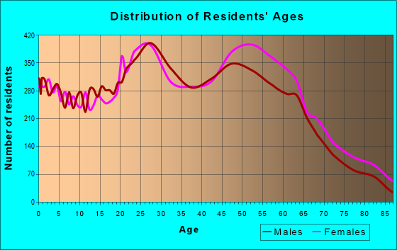 Age and Sex of Residents in zip code 85022